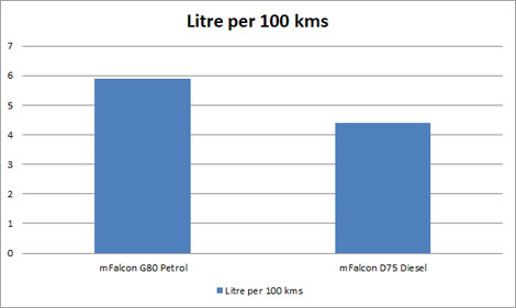Mahindra KUV100 Fuel Consumption Chart